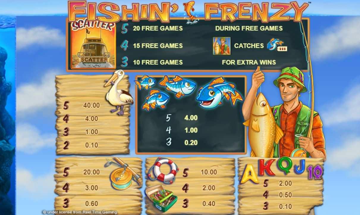 Fishin Frenzy kostenlos online spielen